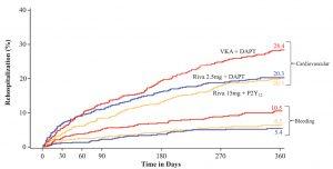Tempo alla prima riospedalizzazione per sanguinamento o per cause carrdiovascolari